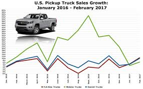100 Bricks Truck Sales Americas Midsize Pickup Growth Is Suddenly Slowing