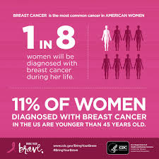11 Of New Breast Cancer Cases In The United States Affect Women