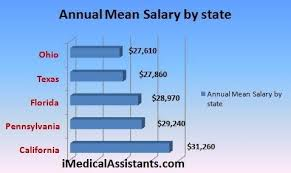 Salary For Medical fice Assistant Medical fice Assistant