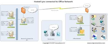 AWS Marketplace: Lync 2013 With Enterprise Voice Yeastar S300 Voip Pbx System For Medium Business Buy Ip Jip Tech Patent Us8199746 Using Pstn Reachability To Verify Voip Call Asterisk Pbx What Is A Fullfeatured Open Source Gpl Are The Benefits Of Phone Services For Cisco Engineer Sample Resume Narllidesigncom Ubiquiti Networks Unifi Uvpexecutive Enterprise With Us8752174 And Method Honeypot Media Gateways Market Trends Getting Best Know Ip Telecom Implementing Deployment Pdf Download Available Small Quadro Signaling Cversion