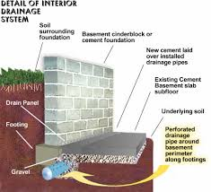 Perforated Drain Tile Pipe by Drain Tile Replacement Clarkston Mi Rc Waterproofing