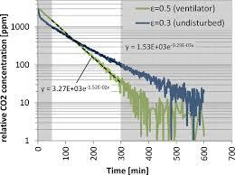 optimization potentials for mechanical ventilation of energy