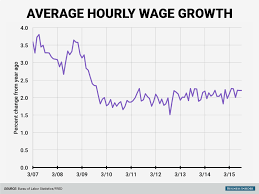Wages Are Going Nuts In One Iconic American Industry, Business ... The Future Of Trucking Uberatg Medium Truck Drivers Salaries Are Rising In 2018 But Not Fast Enough Calamo Driver Pay Center For Global Policy Solutions Stick Shift Autonomous Vehicles John Hausladen Minnesota Association Ppt Download Looking Work As A Truck Driver Life Badenwrttemberg Pros And Cons Driving Careers 5 Reasons To Become Or Ownoperator Advanced Heavy Job Corps Top Salaries How Find High Paying Jobs Quickly Do Musicians Make Average Infographic