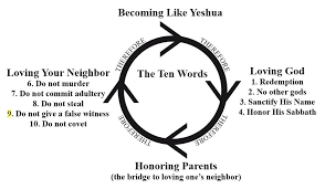 A Community Or Congregation For What Are We Striving