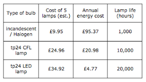 comparing light bulbs upfront costs vs running costs yougen