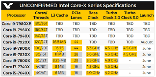Intel Core X CPU series to include 18 core flagship says leaked