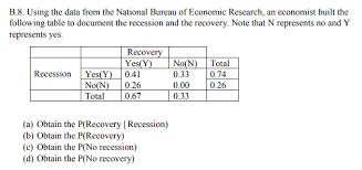 bureau for economic research b 8 the data from the national bureau of ec chegg com