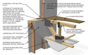 Non FRTW Trusses Comply With IBC In Type III Construction