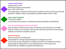 100 Ph Of 1 Indicator Activity Assigning Roles For Students In The