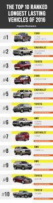 The Top Vehicles That Make It Over 200,000 Miles - What Cars Last ... Chevrolet Silverado Lineup Glynn Smith Buick Gmc 100 Years Of Trucks Special Edition 2018 Ram 1500 Hydro Blue Sport To Hit Showroom Americas Loelasting Pickup Rairdon Cdjr Kirkland Blog Longest Lasting Elegant Whiskey Bent Tim Molzen S 1962 Dodge Who Sells The Most Pickup In America Get Ready Rumble Meccano On Twitter The Dependable Lasting Truck Is Ram Loelasting Top 10 Loelasting Cars And Trucks Vehicles That Go Extra Study Finds Bodyonframe Likely To Hit 200k Miles Lisle Il Pmiere Chevy Truck Showroom Bill Kay