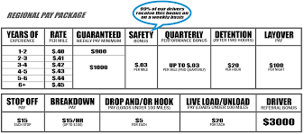 Truck Driver Pay Per Mile 2018 - Best Image Truck Kusaboshi.Com Leading Professional Truck Driver Cover Letter Examples Rources Can A Trucker Earn Over 100k Uckerstraing Highdemand Jobs In Kansas Dont Always Yield High Salaries Salary Canada Wages Crst Expited Inc Jobs How Much Money Do Drivers Actually Make Truckingoffice Pricing Features Reviews Comparison Of 3 Trends To Watch For Trucking Industry The Second Half 2016 Optimize Your Earnings Alltruckjobscom The Future Trucking Uberatg Medium Agata J Boutanos On Twitter Polish Truck Driver Earns 162 Advantages Of Becoming A