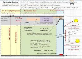 architectural design and perimeter zoning energy models com