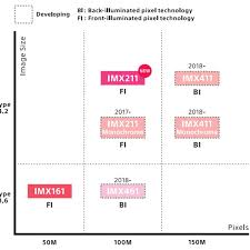 Sonys Sensor Roadmap Includes A 150MP Mediumformat Chip For 2018