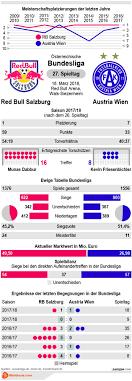 1 Bundesliga Basketball Damen