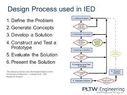 A Design Process Introduction to Engineering Design ppt video