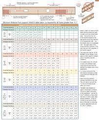 Floor Joist Spans For Decks by 14 Deck Span Tables Canada Ontario Building Code Deck Joist