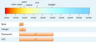 was sind lichtfarben kundenservice dmlights