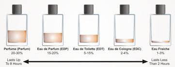 eau du toilette vs parfum a gentleman s world