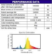 1000 Watt Hps Bulb Hortilux by Hortilux 1000 Watt Hps