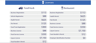 100 Food Truck Permit Startup Costs By The Numbers Trucks Versus Restaurants