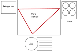 The Kitchen Work Triangle Is A Concept Used To Determine Efficient Layouts Primary Tasks In Home Are Carried Out Between Cook Top