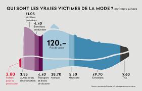 La Suisse Fera Davantage De Contrôles De Salaire Production De Chaussures Nbsp Les Droits Des Travailleurs Foulés