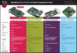 Raspberry Pi 3 Model B - ขาย Raspberry Pi 3 Model B  Budecort Rpules 05mg Per 2ml Online Buy At Alldaychemist Tesco Food Offers This Week Discounts Alldaychemistcom Reviews Wellreviewed Website With Good Product Vax Promo Code Jiffy Lube New York Pillspharmacom Review A Site To Be Avoided All Costs Rxlogs 11 Off Metropolitan Opera Promo Codes Coupons Verified 24 Voices Of Sdg16 Stories For Global Action Peace Insight Rxsaver By Retailmenot Prescription Prices Pharmacy Info Alldaychemistcom Day Chemist Rx Medstore An A Variety