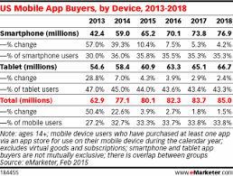 ly  of US Mobile Users Will Pay for Apps This Year eMarketer