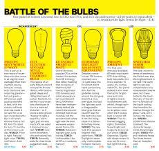 the light bulb 2 0 on point with tom ashbrook