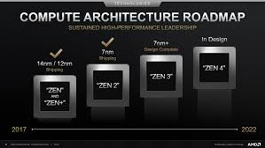 100 What Is Zen Design AMD 3 4 Based Ryzen 4000 CPUs Now Supported By AIDA64