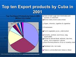 7 Top Ten Export Products By Cuba