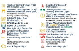 What do Mazda s dashboard warning lights mean