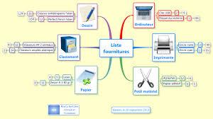fournitures de bureau xmind liste fournitures de bureau mind map biggerplate