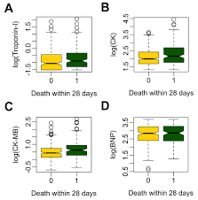 Sofa Sepsis Pdf 2016 by Cardiac Troponin Is A Predictor Of Septic Shock Mortality In
