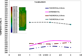 Ceiling Radiation Damper Definition by Cfd Analysis Of Turbulent Natural Ventilation In Double Skin
