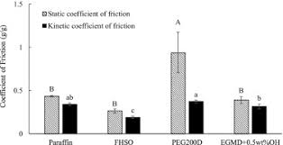 synthesis and characterization of soybean oil based waxes and