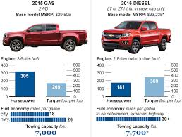 Diesel-trucks-autos - Chicago Tribune Americas Five Most Fuel Efficient Trucks Years Truck Fords Blue Power And Economy Through The 5 Cars That Arent Gas Guzzlers Announced For 2015 Chevrolet Colorado And Gmc Canyon Offers Segmentleading Ford Lead The Market In Nikjmilescom Chevy Bolt Ev Urban Sales 2017 Karma Revero Heavyduty Truck Dodge Ram 1500 Questions Have A W 57 L Hemi Older With Good Mileage Autobytelcom 2016 Hfe Ecodiesel Fueleconomy Review 24mpg Fullsize Multispeed Tramissions Boost Fuel Economy Most New Cars Returns To Top Of Halfton
