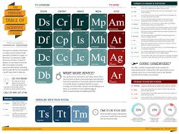 Download Our Periodic Table Of Scietific Posters
