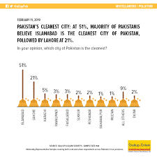 Pakistans Cleanest City At 51 Majority Of Pakistanis Believe