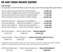 Have A Weight Issue? | Www.trailerlife.com Truck Driver Wikipedia Commercial Vehicle Classification Guide Picking A For Our Xpcamper Song Of The Road 2017 F350 Gvwr Package Options Ford Enthusiasts Forums Uerstanding Weights And Ratings Expedition Portal F250 9900 Lbs Curb Weight 7165 Payload 2735 Lseries Can Halfton Pickup Tow 5th Wheel Rv Trailer The Fast Super Duty What Is Dheading Trucker Terms Easy Explanations Max 5th Wheel Weight