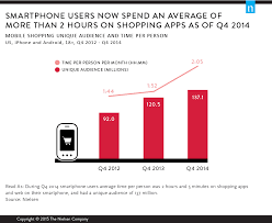 Smartphones Let Consumers Thumbs Do Their Holiday Shopping