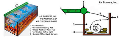 Air Curtain Destructor Burning by Air Curtain Burners Ottawa Land Clearing Stump And Tree Removal