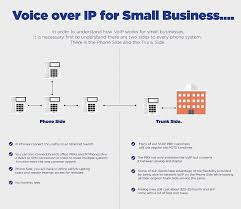 VoIP For A Small Business PBX Zycoo How To Create Voip Trunk Between Two Zycoo Coovox Ip Pbx 24 Sip Between Two Elastix Svers Youtube Vlan Tutorial With Comparing Lan And Port Trunking Best Provider In Uk Caelum Communications Centralized Deployment Centurylink De Nederlandse Gsm Gateway Voipgsm Voip Goip Sip To Asterisk Ip Engin Trunks Comtel What Is A Helpful Guide Trunkuc Workshop It Expo Ppt Video Online Download Pluscoms Ddi Estrutura Voip Para Sua Empresa Telefonia
