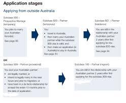 visa bureau australia applying for a partner visa in australia immigration lawyers