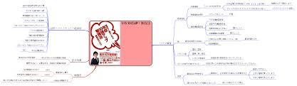 Tortilla Curtain Quote Analysis by 読書マインドマップ 年収10倍アップ勉強法 U2013 Ringing Web