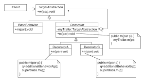 Decorator Pattern Class Diagram by Thedecoratorpattern Pattern Repository Wiki