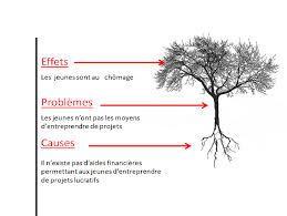 l arbre a cadre plan arbre boulot logique les cadres et cadres