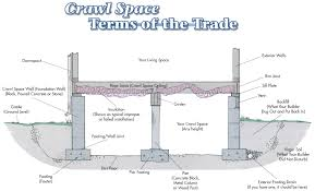 Floor Joist Jack Crawl Space by Crawl Space Foundation And Crawlspace Design And Figure14