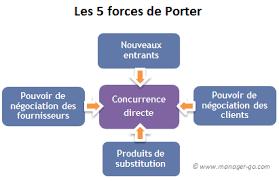 les 5 forces de porter concevoir des stratégies concurrentielles