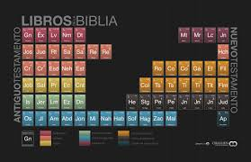 Periodic Table Of The Bible In Spanish